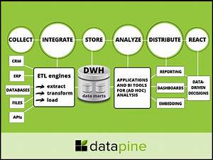 Data Warehousing And Business Intelligence  A Bi