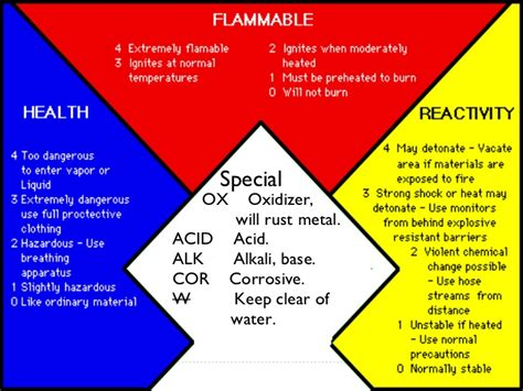 Nfpa And Msds