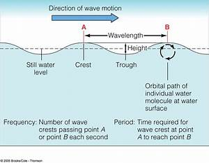 Wave Orbit  U0026 Parts  Frequency  The Number Of Waves That Pass A Fixed Point Per Second  Period