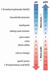 Aqueous Solution Chart 16 3 Self Ionization Of Water And The Ph Scale