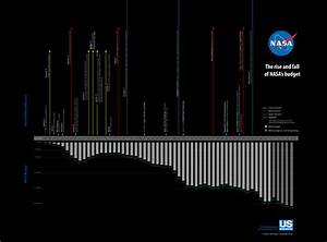 NASA's budget timeline [infographic] - Blog About ...