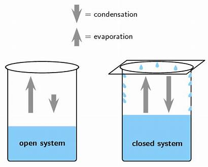 Equilibrium Chemical Science Open Water Phase Beaker