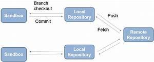 Set Up Git Source Control
