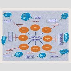Meditatii Engleza Offlineonline Adulti Parts Of Speech