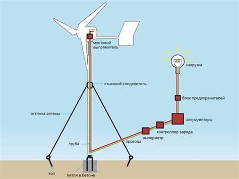 Ветрогенератор своими руками 105 фото поэтапной сборки и изготовления