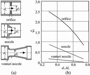 A  Orifice Designs Used For Flow Rate Measurements   B  Pressure Drop