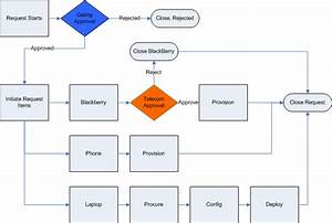 Schematic Of A Hypothetical Approval Process