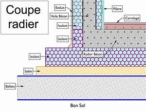 Epaisseur Dalle Maison : charming epaisseur dalle beton maison 10 mat riaux de ~ Premium-room.com Idées de Décoration