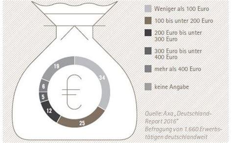 Wieviel Geld Spart Ihr Im Monat zehn fakten 252 ber die altersvorsorge in grafiken
