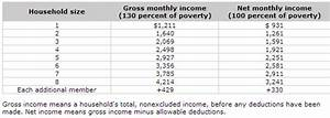 Income Bracket For Food Stamps In Texas Oncomie
