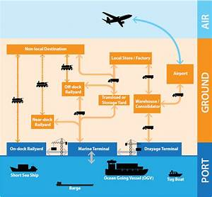 Ports Primer  2 1 The Role Of Ports
