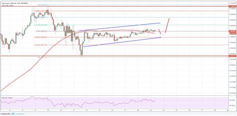 How much does ethereum cost? ETH/BTC Analysis: Ethereum Price Consolidating Gains Vs ...