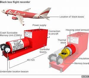 AirAsia QZ8501: Divers recover 'black box' flight recorder ...