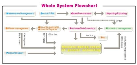 Accounts Receivable Flowchart Process Flow Chart The. Bachelors Science Nursing Lpn Online Schools. Lasik Eye Surgery Manhattan Bank Hours Chase. Software To Automate Tasks Legal Real Estate. St Augustine College Fl Dns Filtering Service. Business Credit Card Deals John Cena Divorce. How To Get An Illegal Immigrant Deported. Window Air Conditioner Manufacturers. Breast Augmentation Baltimore