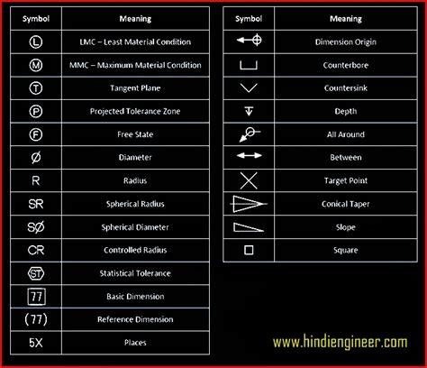 geometric dimensioning  tolerancing symbols chart
