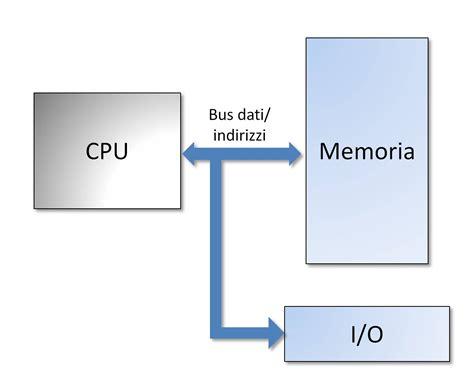 Cpu Design Introduzione  Elettronica Open Source