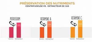 Différence Entre Extracteur De Jus Et Centrifugeuse : quel est le meilleur extracteur de jus guide comparatif ~ Nature-et-papiers.com Idées de Décoration