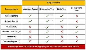 Commercial Driver U0026 39 S License  Cdl  Endorsements  U0026 Requirements