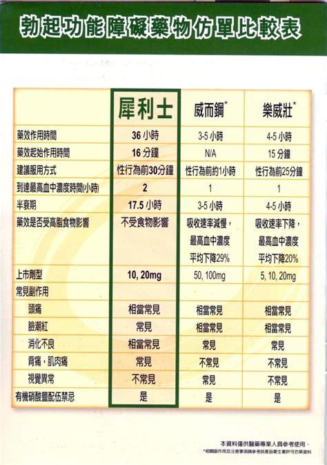 尿失禁 lbph ltadalafil cialis 犀利士膜衣錠 5 mg 高國慶醫師 長照2 0資訊收集