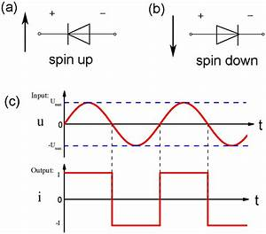 The Diagram Of The Dual Spin Diode   A  The Reverse