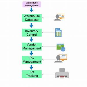 Warehouse Management Software Development Company Ahmedabad India