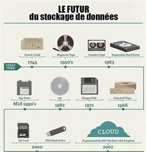 Stockage De Données : le stockage en informatique histoire de l 39 informatique ~ Medecine-chirurgie-esthetiques.com Avis de Voitures