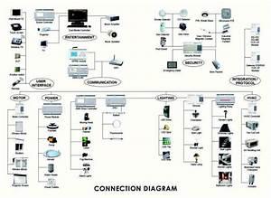 Home Automation  U2013 Domotech Networks