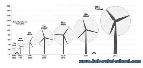 Ветрогенератор для частного дома специфичность и технология изготовления