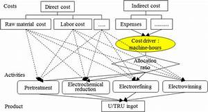 Activity Based Costing  Abc  Schematic Of Pyroprocess  Tru
