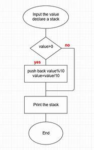 What Is The Algorithm And Corresponding Flowchart To Convert A Decimal Number To Its Binary