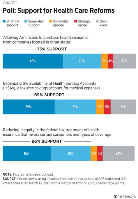 poll shows strong support   market health care