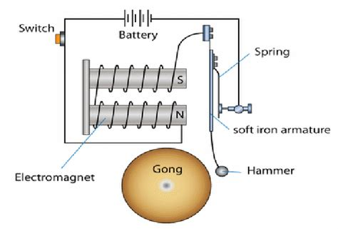 Physics For Spm Magnetic Effect Current Carrying Conductor