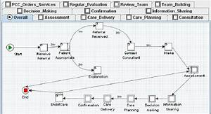 Hospice Palliative Care Workflow Model For Gasha