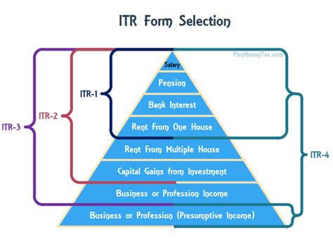 Income Tax Form For Salaried Employee by E Filing Income Tax Return For Salaried Employee Step By