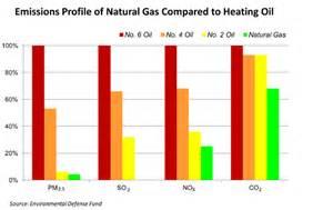 Oil Vs Gas Heat Images