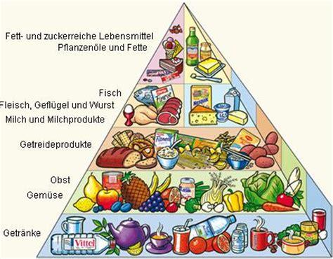 Ernährungsplan zum abnehmen - Ganz einfach!