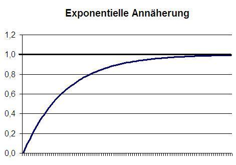 exponentieller prozess