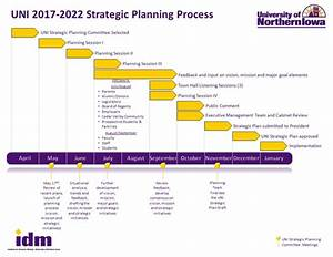 Planning Process Model And Timeline