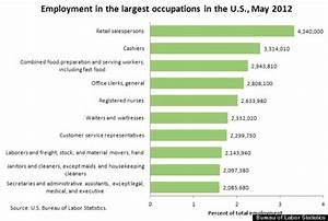 Retail Salesperson, The Most Common U.S. Worker, Earns ...