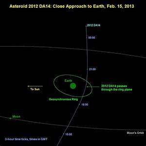 Astronomy Israel: Asteroid 2012 DA14 Heading Toward Planet ...