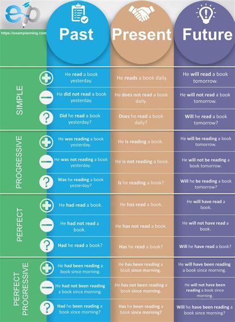tenses chart tenses english english grammar learn