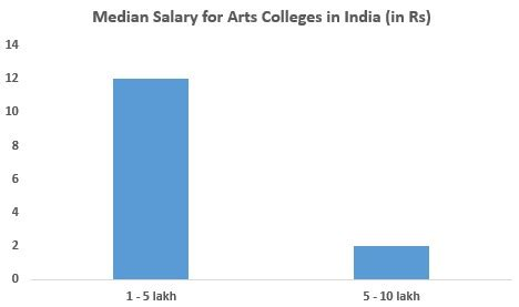 Top Arts Colleges in India 2021: Rank, Fees, Cutoff ...
