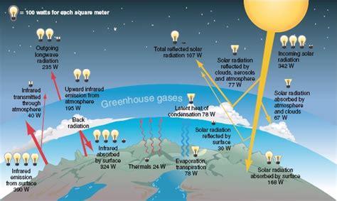 earths energy budget montana science partnership