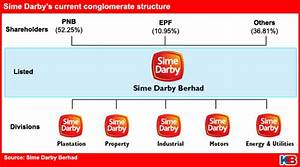 Sime Darby Organization Chart Sime Darby Loses Value Since 2006 Merger Kinibiz