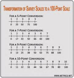 Customer Satisfaction Survey Scale