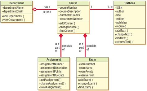 class diagrams method overloading types  classes