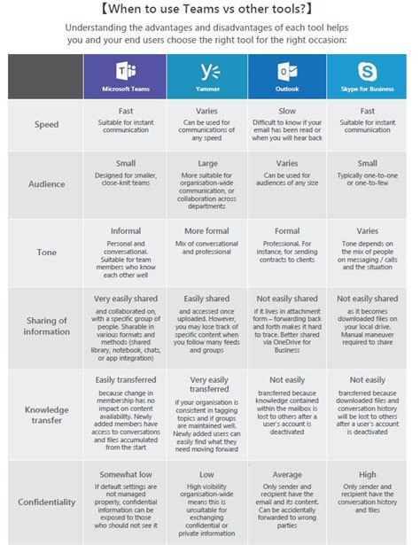 When Do I Use Microsoft Teams Vs Other Collaboration Tools?  Avepoint Blog