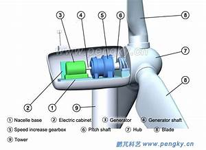 Overview Of Straight Drive Wind Turbine