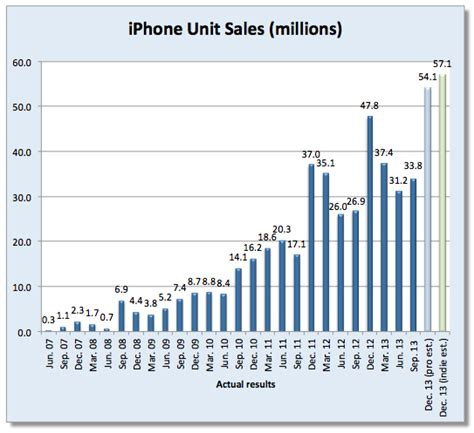 how many iphones been sold analysts estimate apple sold record 55 3 million iphones