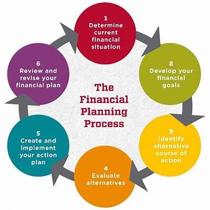 Financial Wellness Planning Process Program Hr Graphic